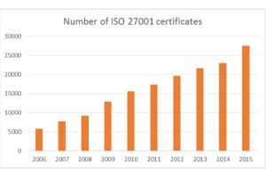 ISO 27001 certificates 2015
