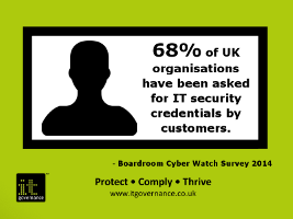 68% of companies have been asked for IT security credentials by customers
